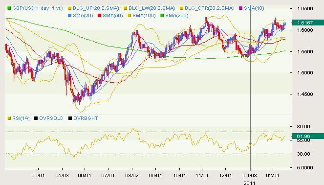 GBP/USD Classical 02.16