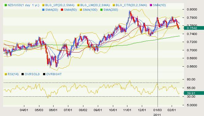 NZD/USD Classical 02.16