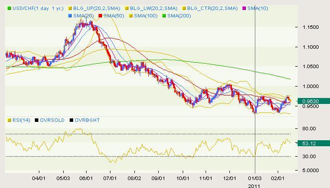 USD/CHF Classical 02.16