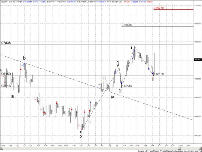 Swiss Franc Focus Remains 9784
