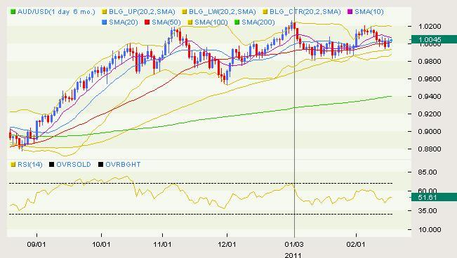 AUD/USD Classical 02.17