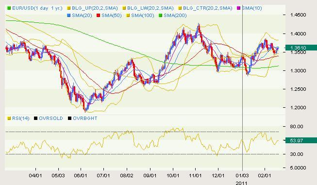 EUR/USD Classical 02.18