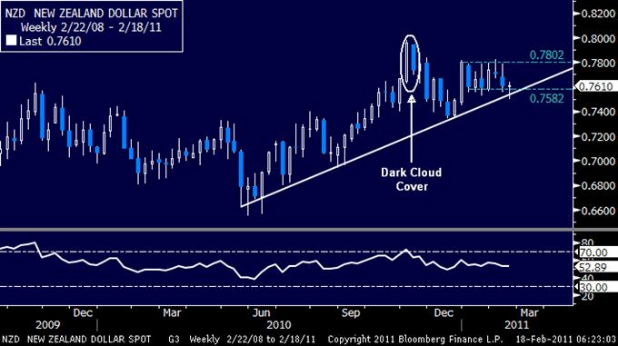 NZDUSD: Sellers Target Key Trend Line