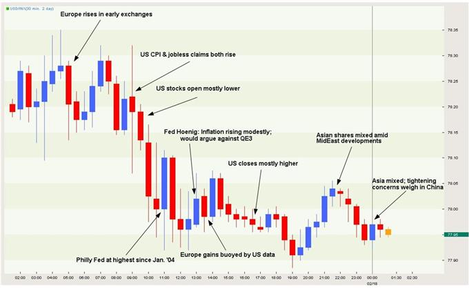 USD Graphic Rewind: Buck Breaks Out of Rising Trend; Bearish Outside Week Set-Up