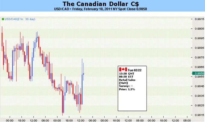 Canadian Dollar to Trim Gains as US Economic Data Moderates