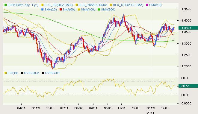 EUR/USD Classical 02.21