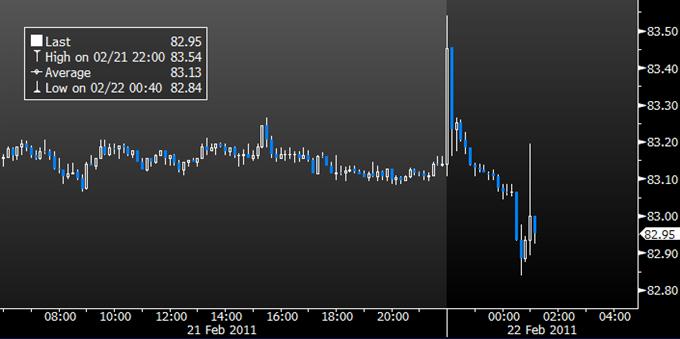 Yen Fluctuates Wildly amid Libya Turmoil, Rating Agency Action