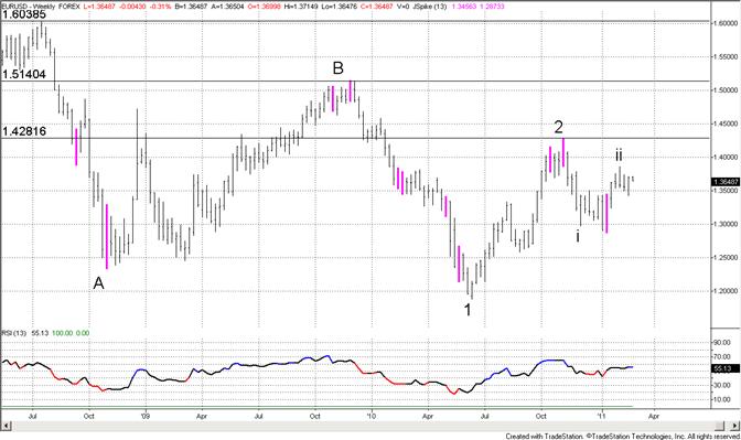 Euro 13745 Defines Short Term Trend