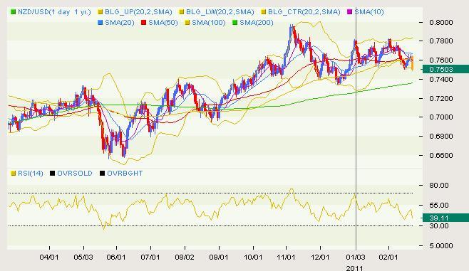 NZD/USD Classical 02.22