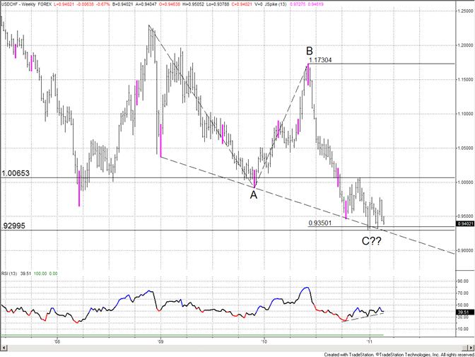 Swiss Franc Close to Retracing Entire Decline (USDCHF Rally)