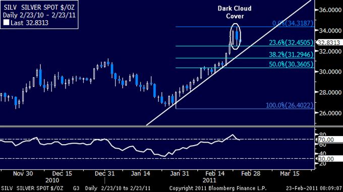 Crude_Stays_Elevated_amid_Libya_Crisis_Gold_Falls_Back_Under_1400_body_02232011_SLV.png,