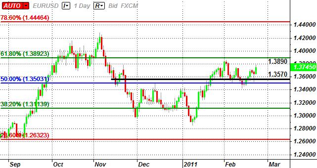 EUR/USD: Trading the Preliminary U.S. 4Q GDP Report