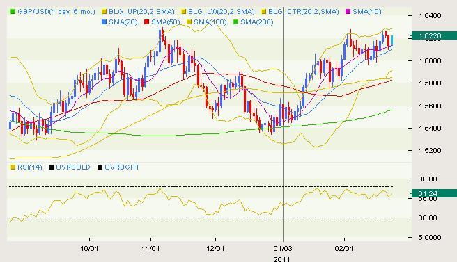 GBP/USD Classical 02.23
