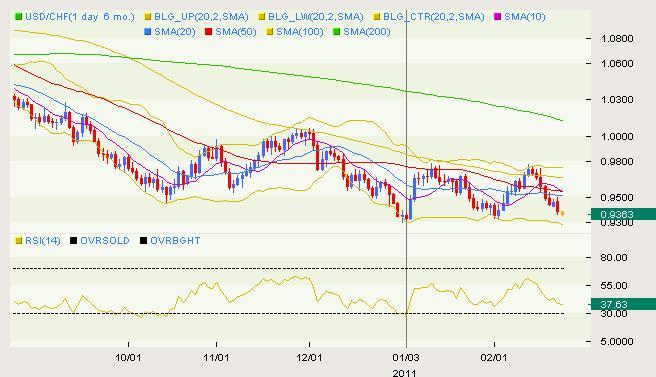 USD/CHF Classical 02.23