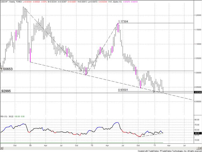 Swiss Franc Retracs Entire Move