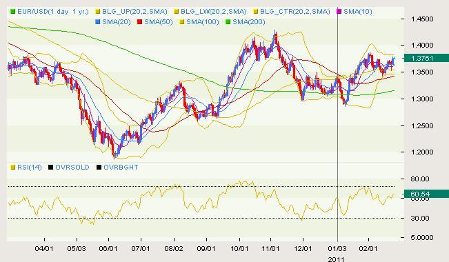 EUR/USD Classical 02.24