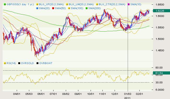 GBP/USD Classical 02.24