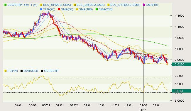 USD/CHF Classical 02.24