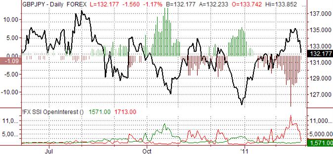 British Pound Could Falter versus Japanese Yen