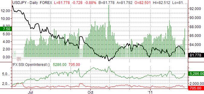 Japanese Yen Forecast to Strengthen