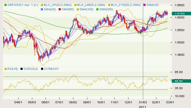 GBP/USD Classical 02.25