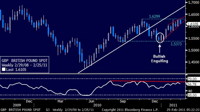 GBPUSD: Downswing Tipped Below 1.63