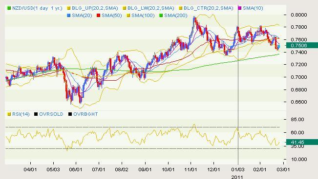 NZD/USD Classical 02.25