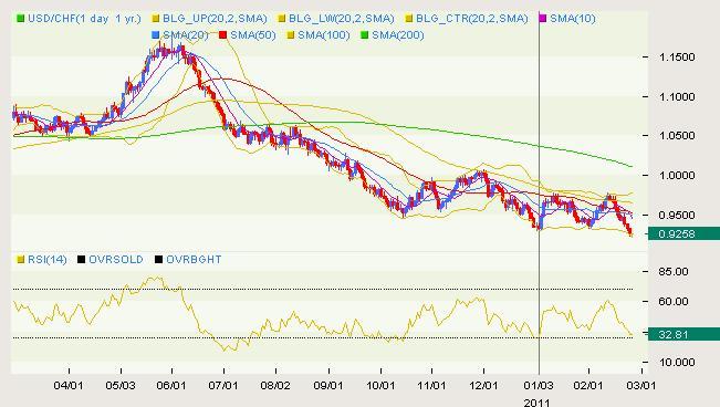 USD/CHF Classical 02.25