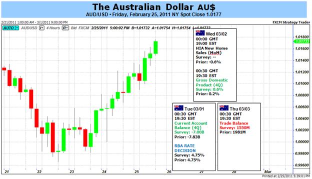 Australian Dollar Direction Hinges on US Nonfarm Payrolls, S&P 500