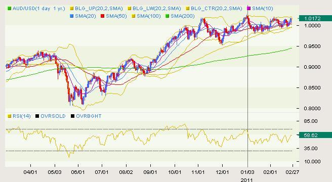 AUD/USD Classical 02.28