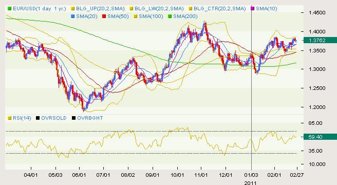 EUR/USD Classical 02.28