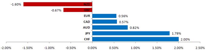 FOREX TREND MONITOR: Markets Brace for Sharp Volatility