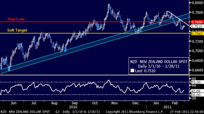 NZDUSD: Short Triggered on Trend Line Break