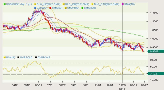 USD/CHF Classical 02.28