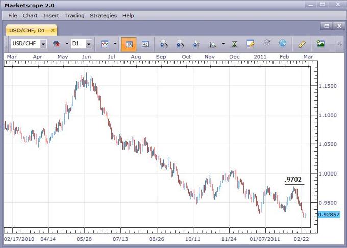 USD/CHF Still Under Selling Pressure