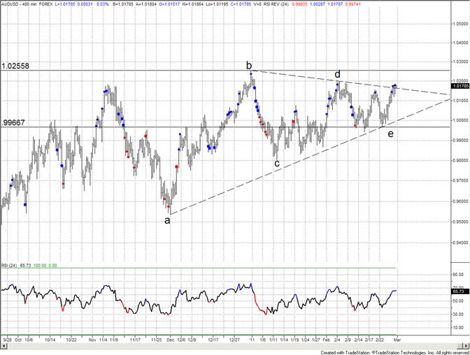 Australian Dollar Triangle Breakout on the Table