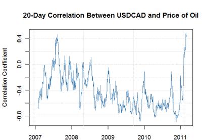 Oil forex correlation gbpaud