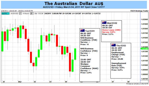 Australian Dollar Direction Unclear as Markets Wait Out Political Turmoil in MeNa
