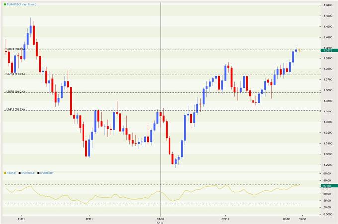 EUR/USD Classical 03.07