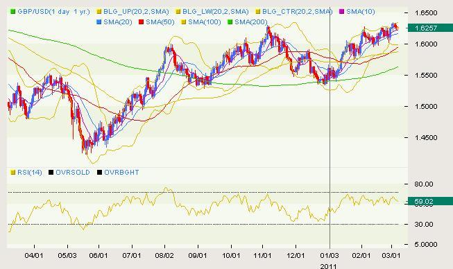 GBP/USD Classical 03.07