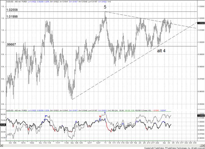 Australian Dollar Range Tightens