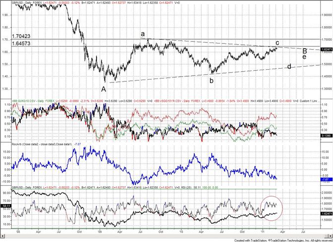 British Pound Spikes and Reverses