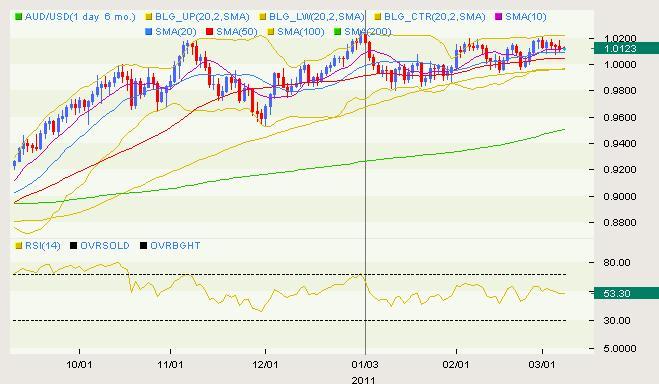 AUD/USD Classical 03.08