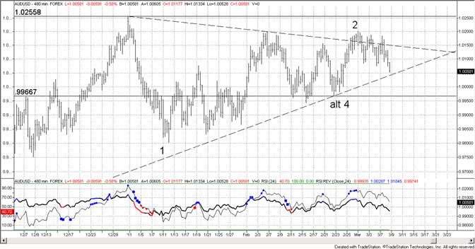 Australian Dollar to March Low