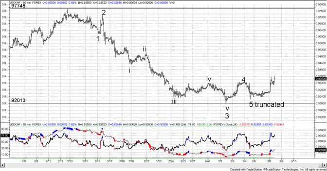 Swiss Franc Truncation and Reversal?