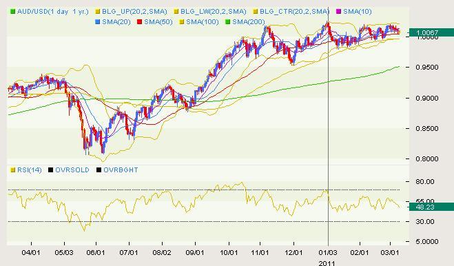 AUD/USD Classical 03.09