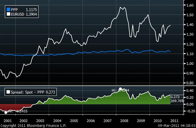 Лучший курс конверсии доллар евро