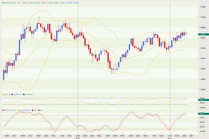 GBPUSD: British Pound US Dollar Exchange Rate Forecast