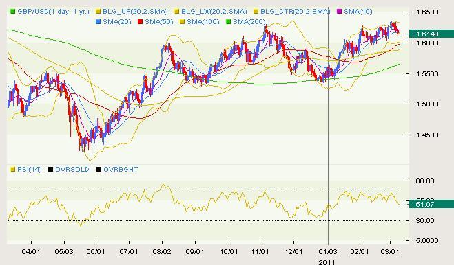 GBP/USD Classical 03.09