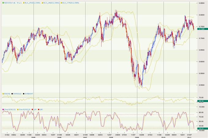 NZDUSD: New Zealand Dollar US Dollar Exchange Rate Forecast